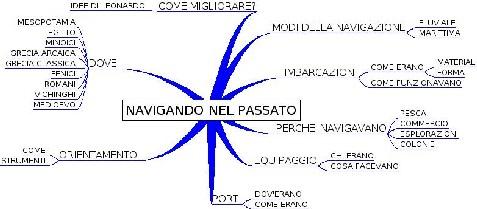mappa del lavoro sulla navigazione antica della classe I BUS del liceo di Vipiteno